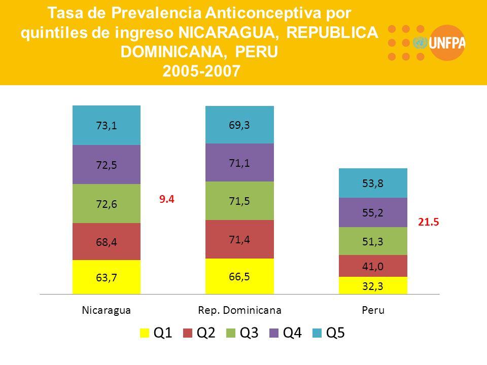 RMB/UNFPAOctober 20, 2002 Tasa de Prevalencia Anticonceptiva por quintiles de ingreso NICARAGUA, REPUBLICA DOMINICANA, PERU 2005-2007