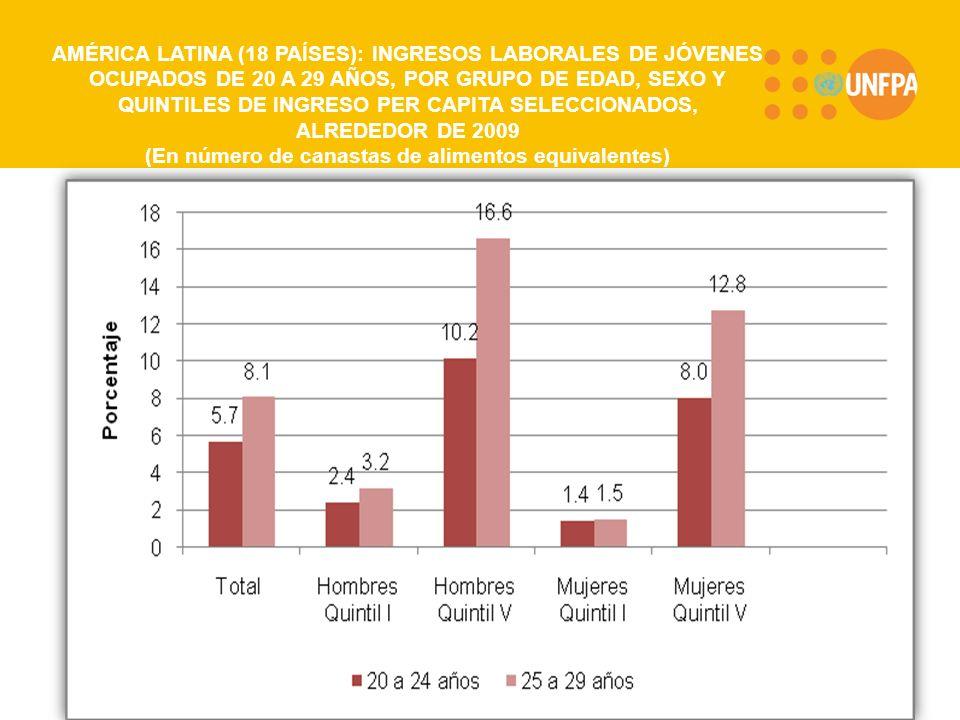 AMÉRICA LATINA (18 PAÍSES): INGRESOS LABORALES DE JÓVENES OCUPADOS DE 20 A 29 AÑOS, POR GRUPO DE EDAD, SEXO Y QUINTILES DE INGRESO PER CAPITA SELECCIONADOS, ALREDEDOR DE 2009 (En número de canastas de alimentos equivalentes)