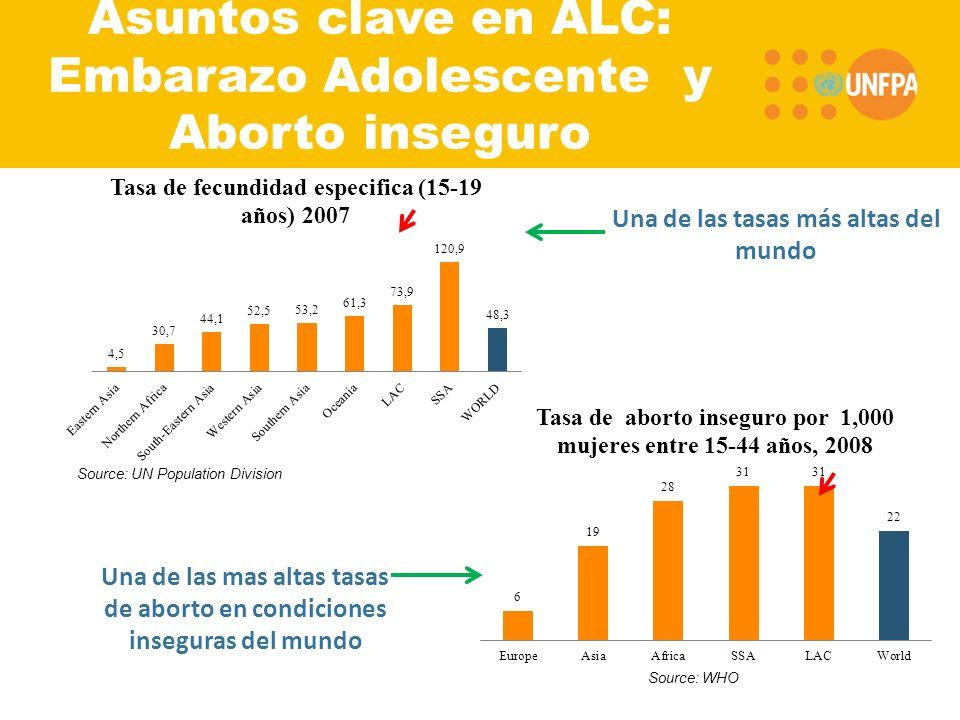 Una de las tasas más altas del mundo Una de las mas altas tasas de aborto en condiciones inseguras del mundo Source: UN Population Division Source: WHO Asuntos clave en ALC: Embarazo Adolescente y Aborto inseguro