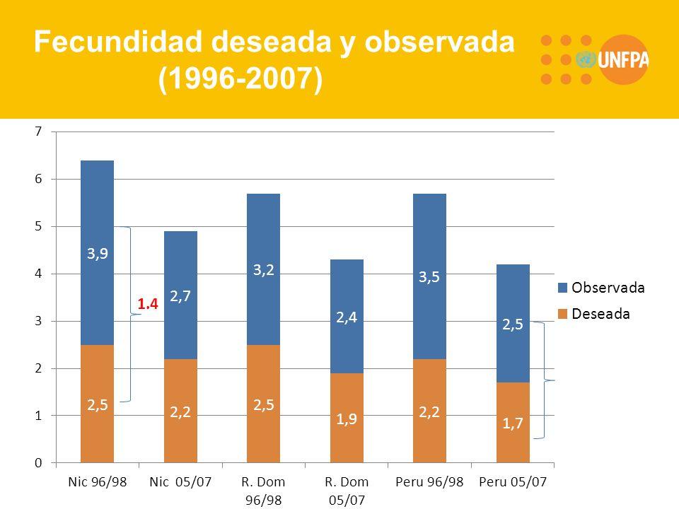 Fecundidad deseada y observada (1996-2007)