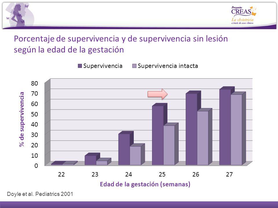 Porcentaje de supervivencia y de supervivencia sin lesión según la edad de la gestación Doyle et al. Pediatrics 2001