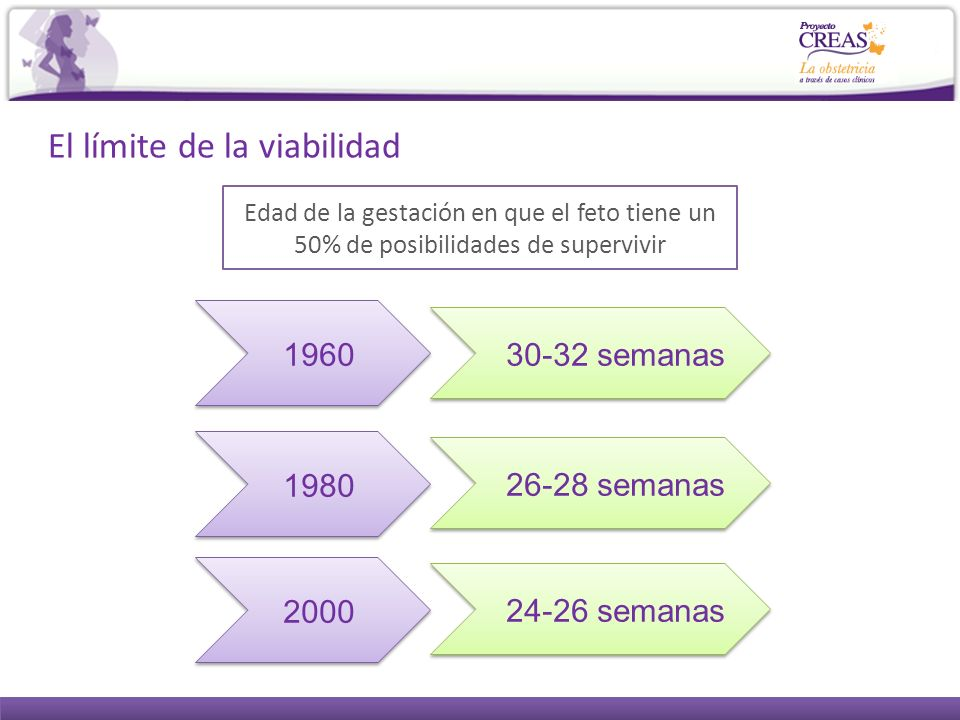 El límite de la viabilidad Edad de la gestación en que el feto tiene un 50% de posibilidades de supervivir 1960 1980 2000 30-32 semanas 26-28 semanas