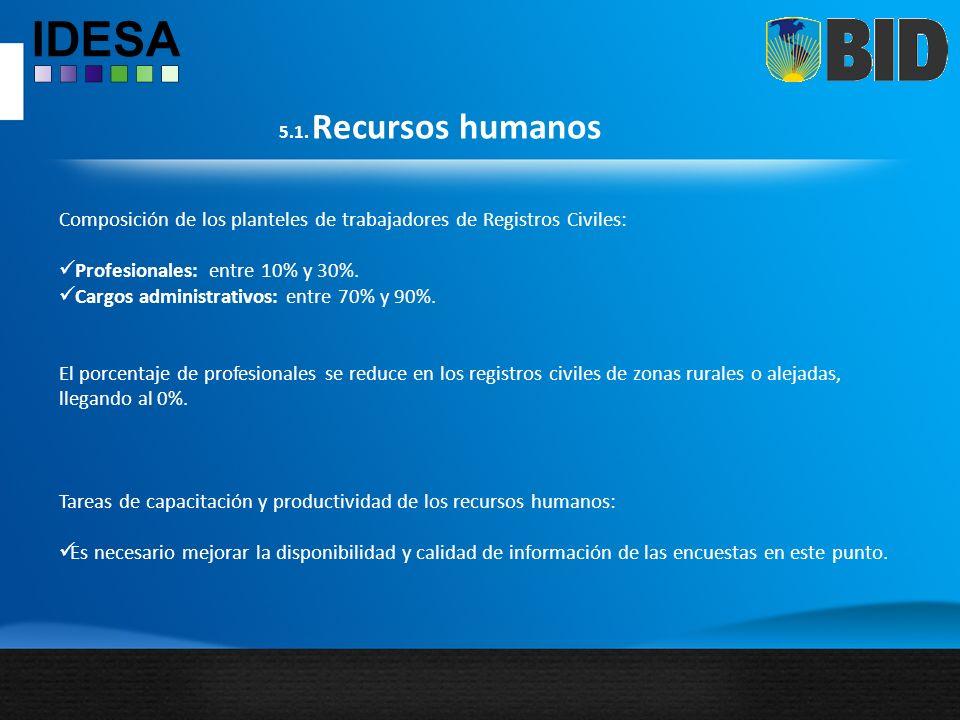 5.1. Recursos humanos Composición de los planteles de trabajadores de Registros Civiles: Profesionales: entre 10% y 30%. Cargos administrativos: entre
