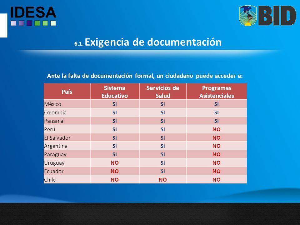 6.1. Exigencia de documentación País Sistema Educativo Servicios de Salud Programas Asistenciales MéxicoSI ColombiaSI PanamáSI PerúSI NO El SalvadorSI