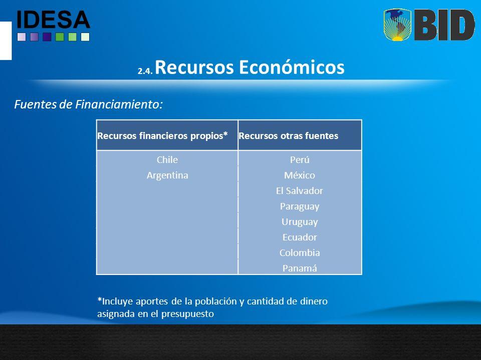 2.4. Recursos Económicos Fuentes de Financiamiento: Recursos financieros propios*Recursos otras fuentes ChilePerú ArgentinaMéxico El Salvador Paraguay