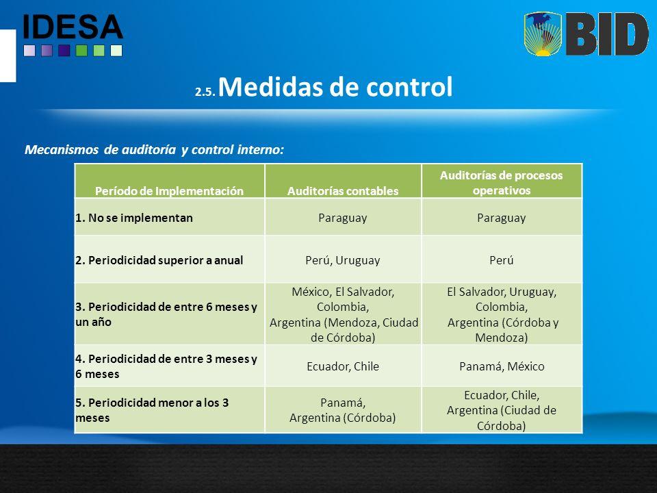 2.5. Medidas de control Mecanismos de auditoría y control interno: Período de ImplementaciónAuditorías contables Auditorías de procesos operativos 1.