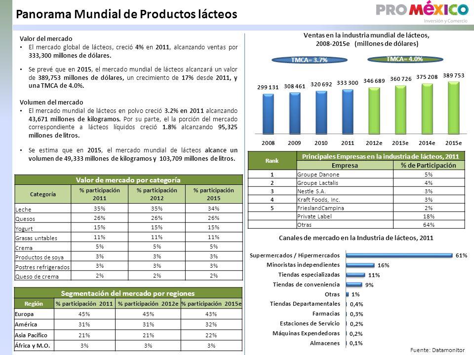 Panorama Mundial de Productos lácteos Valor del mercado El mercado global de lácteos, creció 4% en 2011, alcanzando ventas por 333,300 millones de dólares.