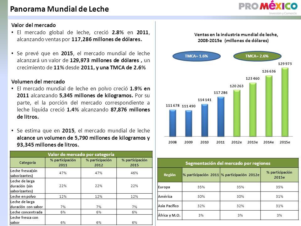 Panorama Mundial de Leche Valor del mercado El mercado global de leche, creció 2.8% en 2011, alcanzando ventas por 117,286 millones de dólares.