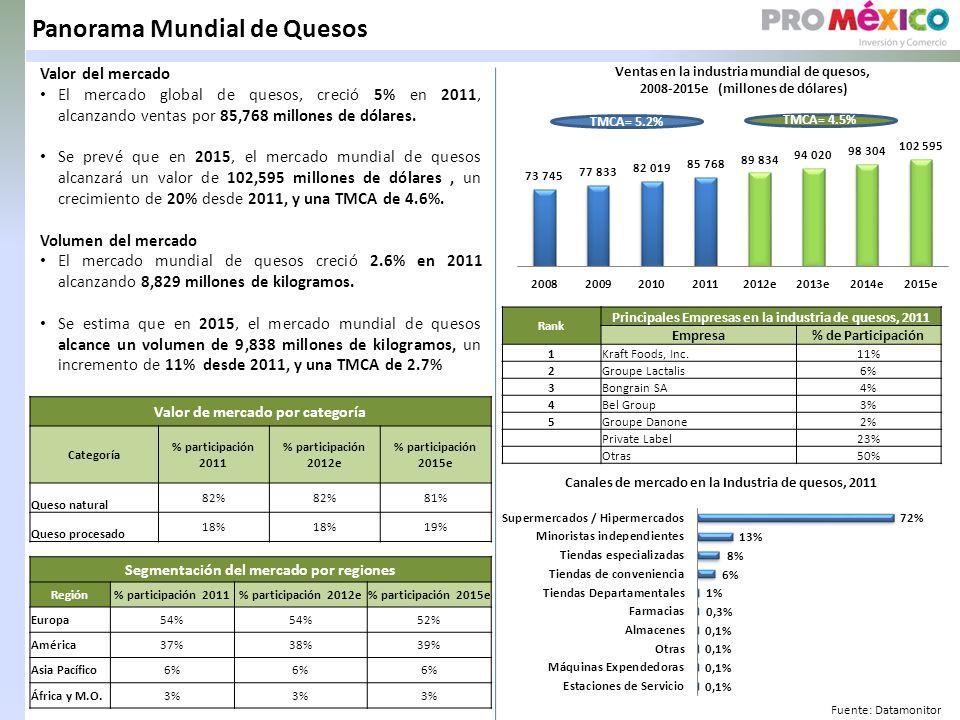 Panorama Mundial de Quesos Valor del mercado El mercado global de quesos, creció 5% en 2011, alcanzando ventas por 85,768 millones de dólares.