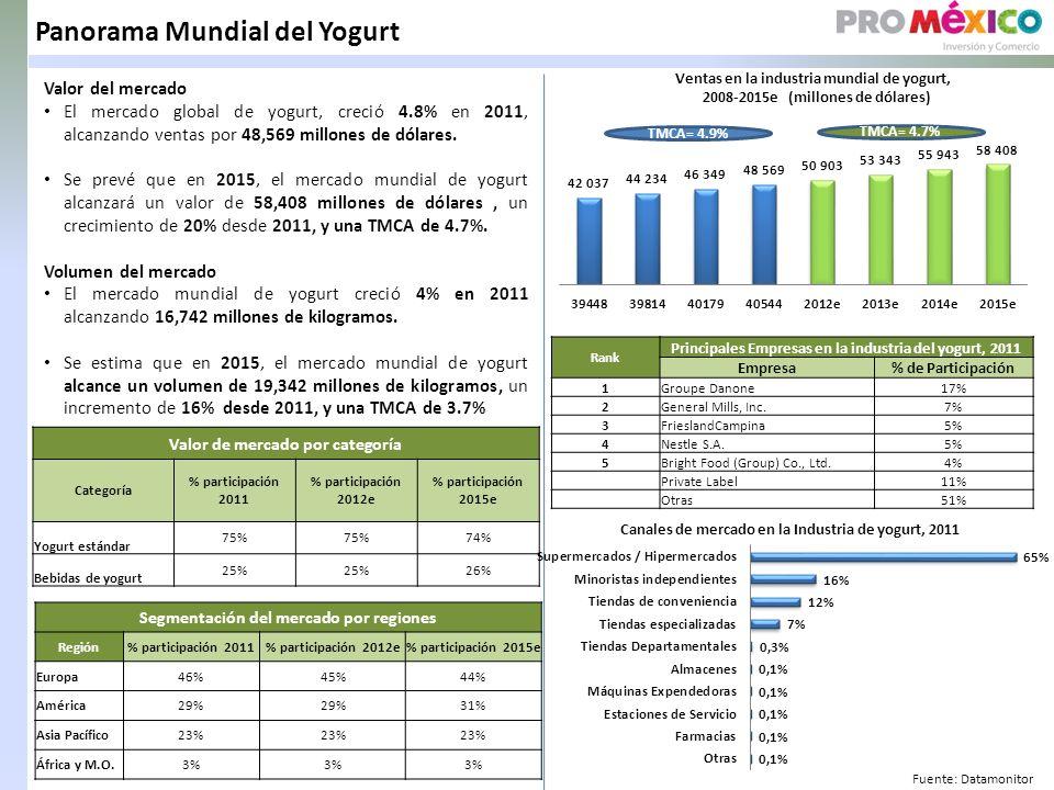 Panorama Mundial del Yogurt Valor del mercado El mercado global de yogurt, creció 4.8% en 2011, alcanzando ventas por 48,569 millones de dólares.