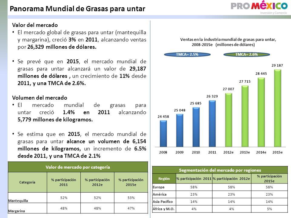 Panorama Mundial de Grasas para untar Valor del mercado El mercado global de grasas para untar (mantequilla y margarina), creció 3% en 2011, alcanzando ventas por 26,329 millones de dólares.