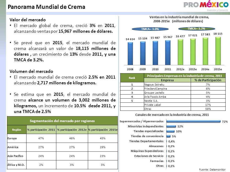 Panorama Mundial de Crema Valor del mercado El mercado global de crema, creció 3% en 2011, alcanzando ventas por 15,967 millones de dólares.