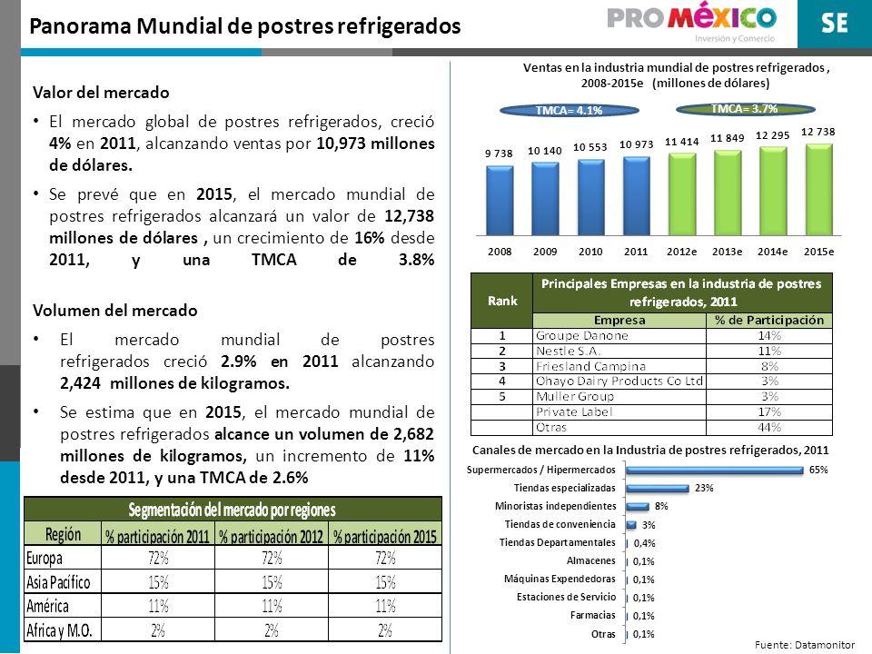 Panorama Mundial de postres refrigerados Valor del mercado El mercado global de postres refrigerados, creció 4% en 2011, alcanzando ventas por 10,973 millones de dólares.
