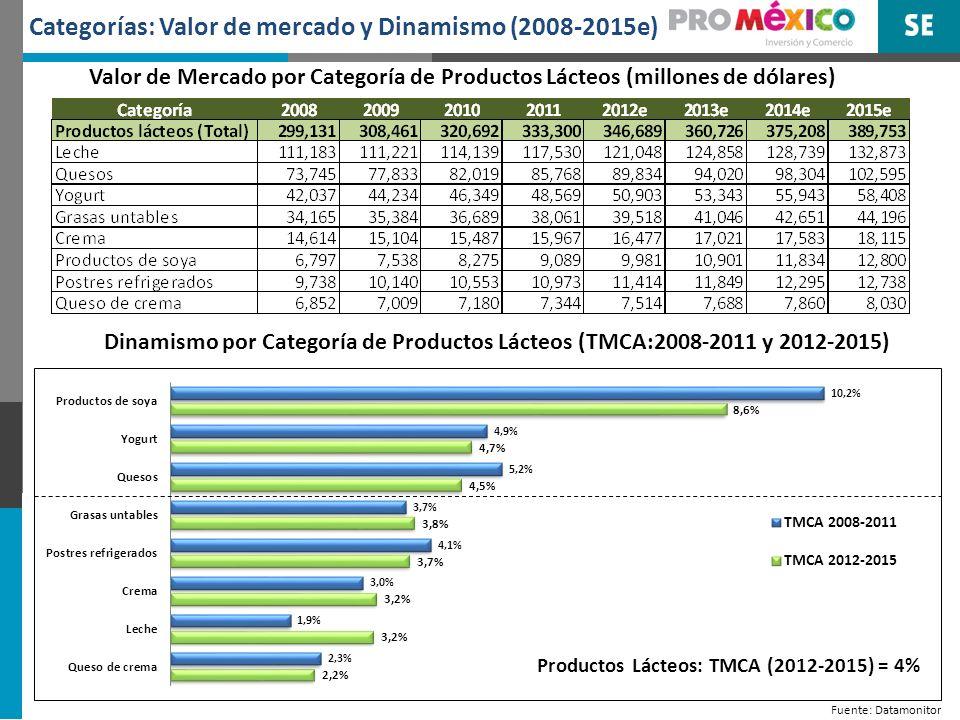 Categorías: Valor de mercado y Dinamismo (2008-2015e) Fuente: Datamonitor Valor de Mercado por Categoría de Productos Lácteos (millones de dólares) Dinamismo por Categoría de Productos Lácteos (TMCA:2008-2011 y 2012-2015)