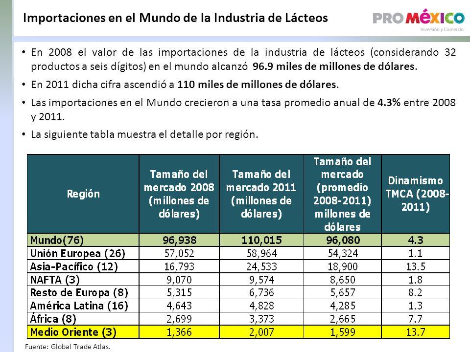 Importaciones en el Mundo de la Industria de Lácteos Fuente: Global Trade Atlas.