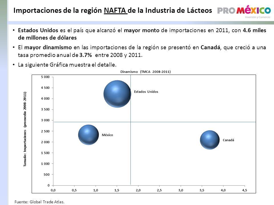 Importaciones de la región NAFTA de la Industria de Lácteos Fuente: Global Trade Atlas.