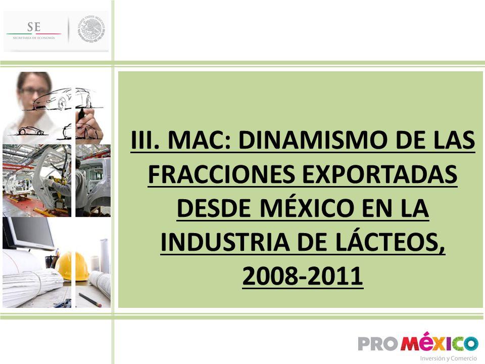 III. MAC: DINAMISMO DE LAS FRACCIONES EXPORTADAS DESDE MÉXICO EN LA INDUSTRIA DE LÁCTEOS, 2008-2011