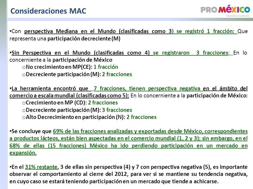 Consideraciones MAC Con perspectiva Mediana en el Mundo (clasificadas como 3) se registró 1 fracción: Que representa una participación decreciente (M) Sin Perspectiva en el Mundo (clasificadas como 4) se registraron 3 fracciones: En lo concerniente a la participación de México o No crecimiento en MP(CE): 1 fracción o Decreciente participación (M): 2 fracciones La herramienta encontró que 7 fracciones, tienen perspectiva negativa en el ámbito del comercio a escala mundial (clasificadas como 5): En lo concerniente a la participación de México: o Crecimiento en MP (CD): 2 fracciones o Decreciente participación (M): 3 fracciones o Alto Decrecimiento en participación (N): 2 fracciones Se concluye que 69% de las fracciones analizadas y exportadas desde México, correspondientes a productos lácteos, están bien aspectadas en el comercio mundial (1, 2 y 3); sin embargo, en el 68% de ellas (15 fracciones) México ha ido perdiendo participación en un mercado en expansión.