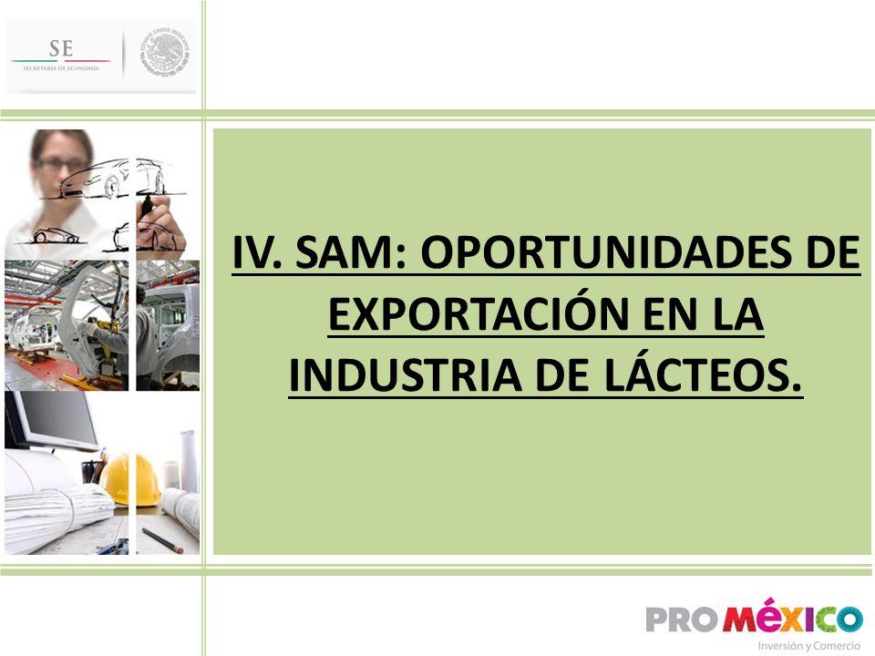 IV. SAM: OPORTUNIDADES DE EXPORTACIÓN EN LA INDUSTRIA DE LÁCTEOS.