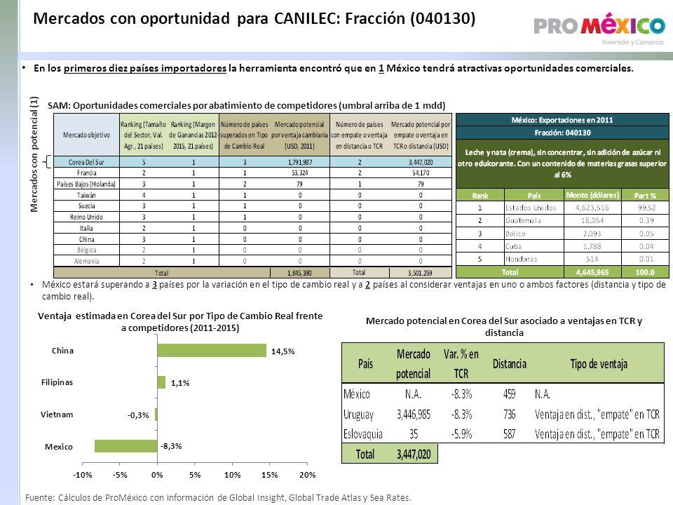 Mercados con oportunidad para CANILEC: Fracción (040130) SAM: Oportunidades comerciales por abatimiento de competidores (umbral arriba de 1 mdd) Mercados con potencial (1) Ventaja estimada en Corea del Sur por Tipo de Cambio Real frente a competidores (2011-2015) Mercado potencial en Corea del Sur asociado a ventajas en TCR y distancia México estará superando a 3 países por la variación en el tipo de cambio real y a 2 países al considerar ventajas en uno o ambos factores (distancia y tipo de cambio real).