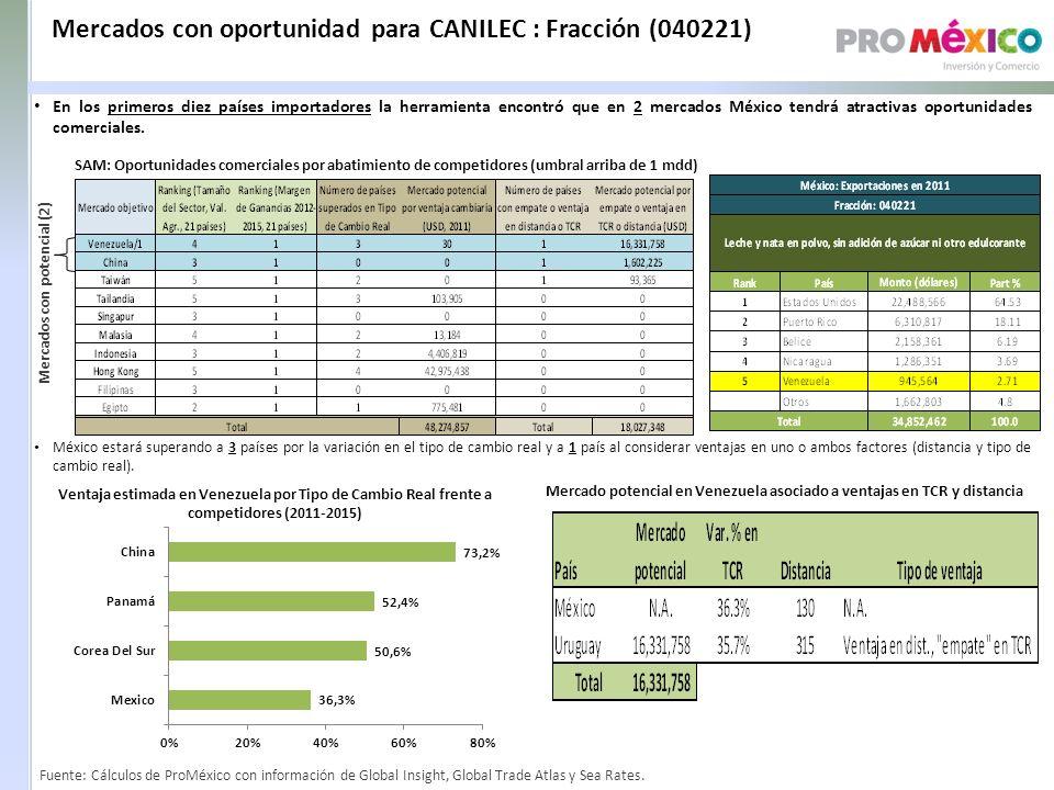 Mercados con oportunidad para CANILEC : Fracción (040221) SAM: Oportunidades comerciales por abatimiento de competidores (umbral arriba de 1 mdd) Mercados con potencial (2) Ventaja estimada en Venezuela por Tipo de Cambio Real frente a competidores (2011-2015) Mercado potencial en Venezuela asociado a ventajas en TCR y distancia México estará superando a 3 países por la variación en el tipo de cambio real y a 1 país al considerar ventajas en uno o ambos factores (distancia y tipo de cambio real).