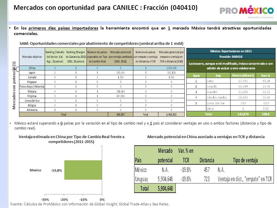 Mercados con oportunidad para CANILEC : Fracción (040410) SAM: Oportunidades comerciales por abatimiento de competidores (umbral arriba de 1 mdd) Mercados con potencial (1) Ventaja estimada en China por Tipo de Cambio Real frente a competidores (2011-2015) Mercado potencial en China asociado a ventajas en TCR y distancia México estará superando a 0 países por la variación en el tipo de cambio real y a 1 país al considerar ventajas en uno o ambos factores (distancia y tipo de cambio real).