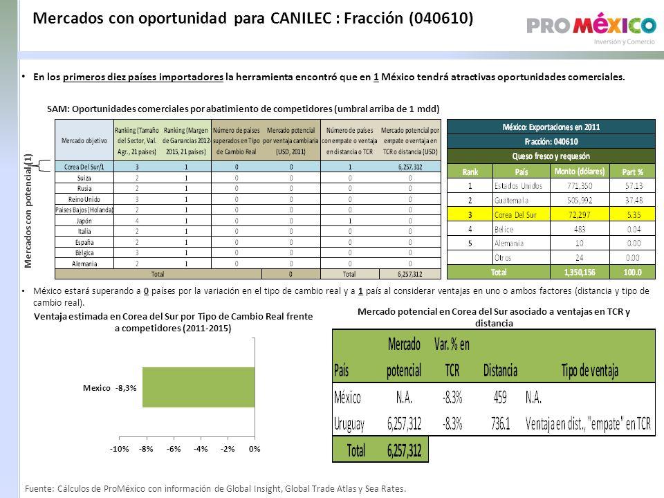 Mercados con oportunidad para CANILEC : Fracción (040610) SAM: Oportunidades comerciales por abatimiento de competidores (umbral arriba de 1 mdd) Mercados con potencial (1) Ventaja estimada en Corea del Sur por Tipo de Cambio Real frente a competidores (2011-2015) Mercado potencial en Corea del Sur asociado a ventajas en TCR y distancia México estará superando a 0 países por la variación en el tipo de cambio real y a 1 país al considerar ventajas en uno o ambos factores (distancia y tipo de cambio real).