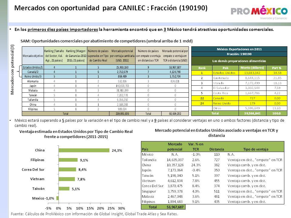 Mercados con oportunidad para CANILEC : Fracción (190190) SAM: Oportunidades comerciales por abatimiento de competidores (umbral arriba de 1 mdd) Mercados con potencial (3) Ventaja estimada en Estados Unidos por Tipo de Cambio Real frente a competidores (2011-2015) Mercado potencial en Estados Unidos asociado a ventajas en TCR y distancia México estará superando a 5 países por la variación en el tipo de cambio real y a 9 países al considerar ventajas en uno o ambos factores (distancia y tipo de cambio real).