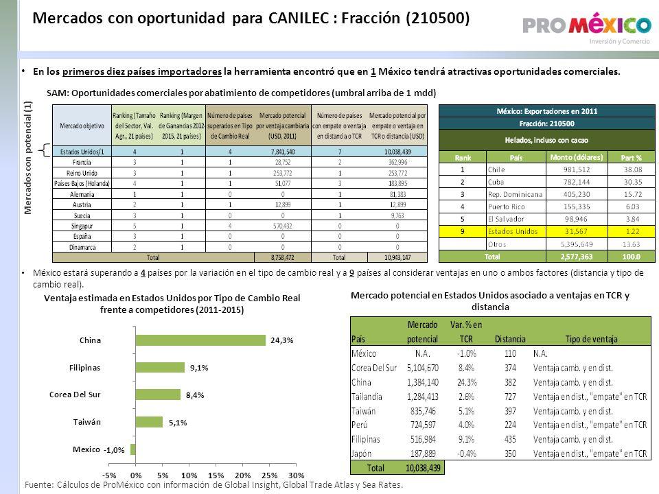 Mercados con oportunidad para CANILEC : Fracción (210500) SAM: Oportunidades comerciales por abatimiento de competidores (umbral arriba de 1 mdd) Mercados con potencial (1) Ventaja estimada en Estados Unidos por Tipo de Cambio Real frente a competidores (2011-2015) Mercado potencial en Estados Unidos asociado a ventajas en TCR y distancia México estará superando a 4 países por la variación en el tipo de cambio real y a 9 países al considerar ventajas en uno o ambos factores (distancia y tipo de cambio real).