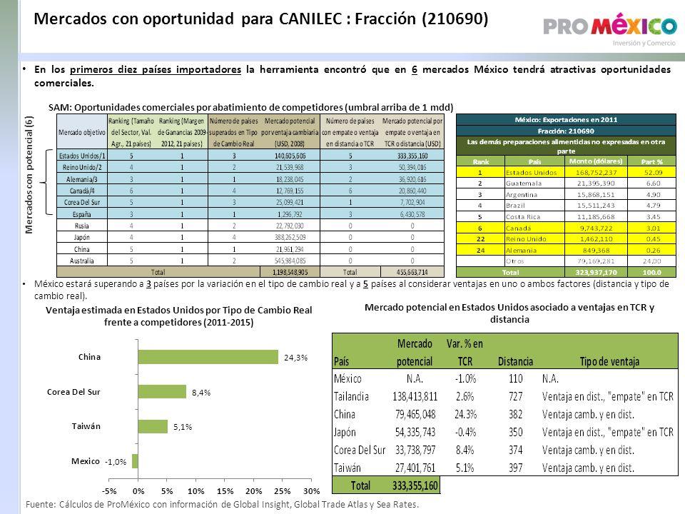 Mercados con oportunidad para CANILEC : Fracción (210690) SAM: Oportunidades comerciales por abatimiento de competidores (umbral arriba de 1 mdd) Mercados con potencial (6) Ventaja estimada en Estados Unidos por Tipo de Cambio Real frente a competidores (2011-2015) Mercado potencial en Estados Unidos asociado a ventajas en TCR y distancia México estará superando a 3 países por la variación en el tipo de cambio real y a 5 países al considerar ventajas en uno o ambos factores (distancia y tipo de cambio real).