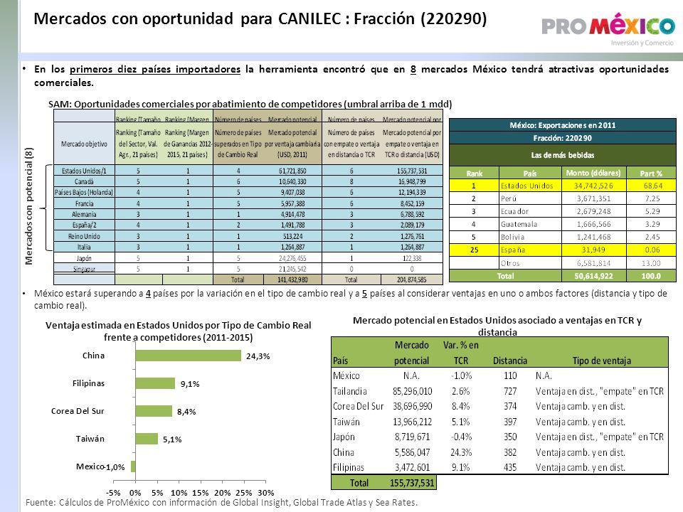 Mercados con oportunidad para CANILEC : Fracción (220290) SAM: Oportunidades comerciales por abatimiento de competidores (umbral arriba de 1 mdd) Mercados con potencial (8) Ventaja estimada en Estados Unidos por Tipo de Cambio Real frente a competidores (2011-2015) Mercado potencial en Estados Unidos asociado a ventajas en TCR y distancia México estará superando a 4 países por la variación en el tipo de cambio real y a 5 países al considerar ventajas en uno o ambos factores (distancia y tipo de cambio real).
