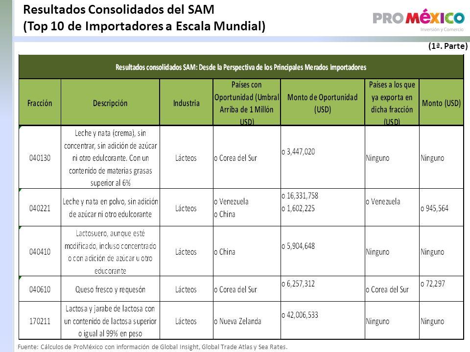 Resultados Consolidados del SAM (Top 10 de Importadores a Escala Mundial) Fuente: Cálculos de ProMéxico con información de Global Insight, Global Trade Atlas y Sea Rates.