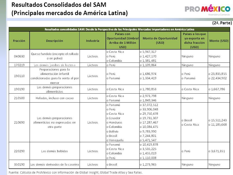Resultados Consolidados del SAM (Principales mercados de América Latina) Fuente: Cálculos de ProMéxico con información de Global Insight, Global Trade Atlas y Sea Rates.