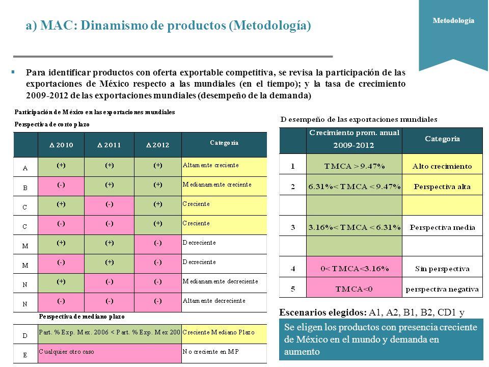 a) MAC: Dinamismo de productos (Metodología) ¿Dónde.