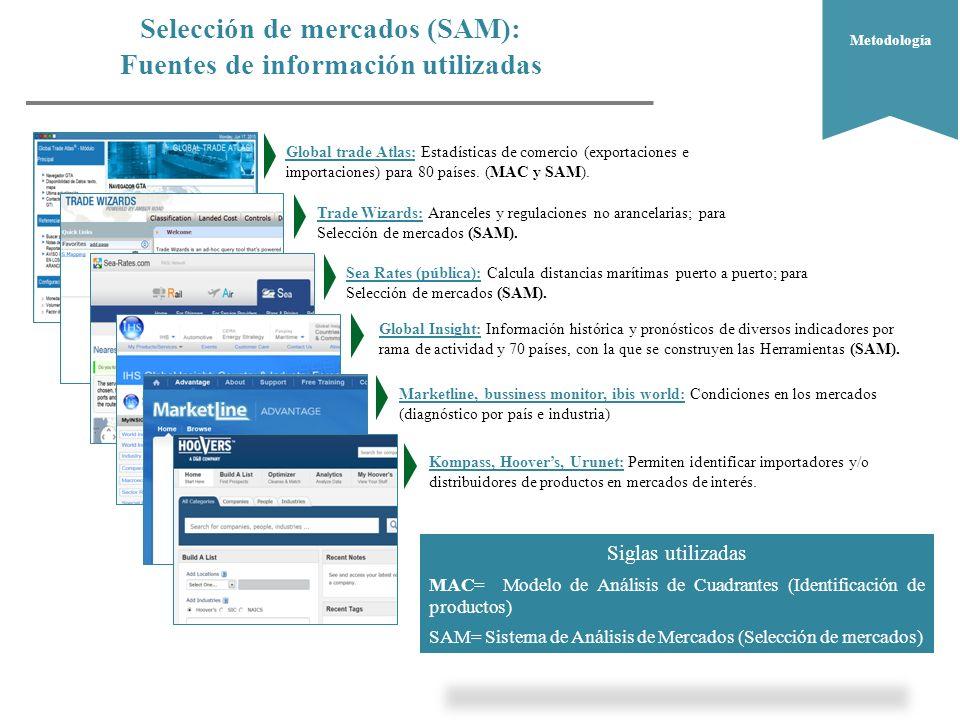 Selección de mercados (SAM): Fuentes de información utilizadas ¿Dónde.