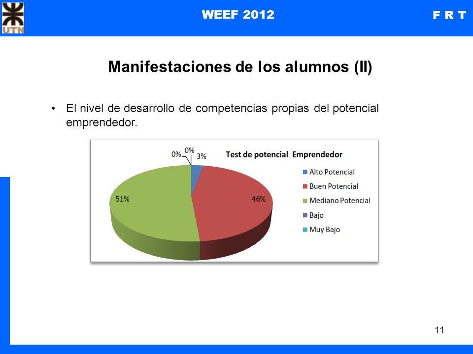 11 WEEF 2012 F R T Manifestaciones de los alumnos (II) El nivel de desarrollo de competencias propias del potencial emprendedor.
