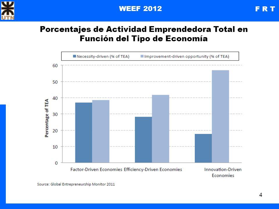 4 WEEF 2012 F R T Porcentajes de Actividad Emprendedora Total en Función del Tipo de Economía