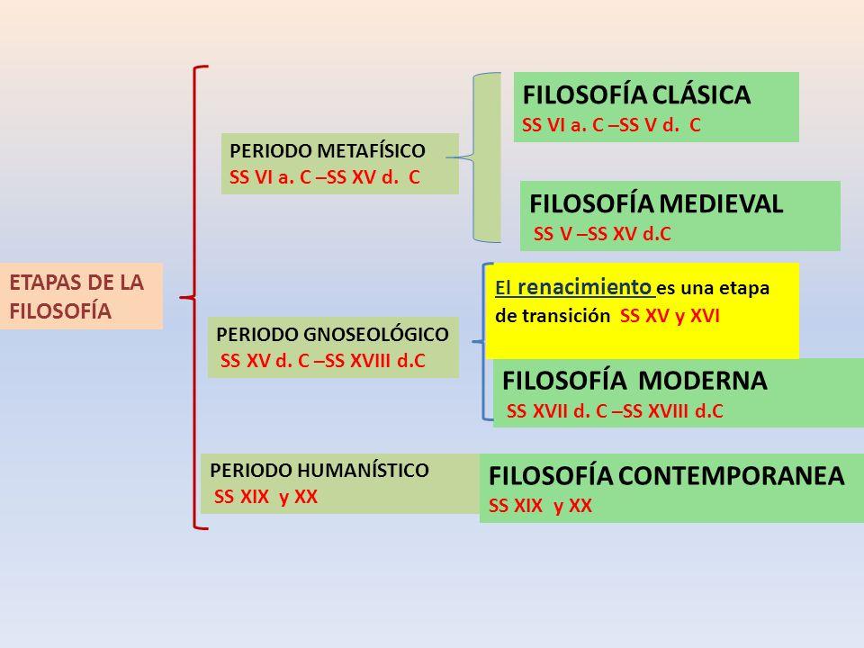 ETAPAS DE LA FILOSOFÍA PERIODO METAFÍSICO SS VI a. C –SS XV d. C PERIODO GNOSEOLÓGICO SS XV d. C –SS XVIII d.C PERIODO HUMANÍSTICO SS XIX y XX FILOSOF