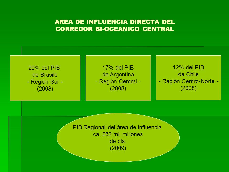 AREA DE INFLUENCIA DIRECTA DEL CORREDOR BI-OCEANICO CENTRAL 20% del PIB de Brasile - Regiòn Sur - (2008) 17% del PIB de Argentina - Regiòn Central - (
