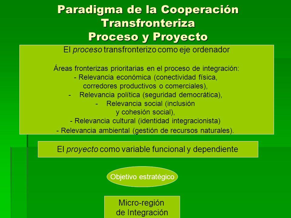 Paradigma de la Cooperación Transfronteriza Proceso y Proyecto El proceso transfronterizo como eje ordenador Áreas fronterizas prioritarias en el proc