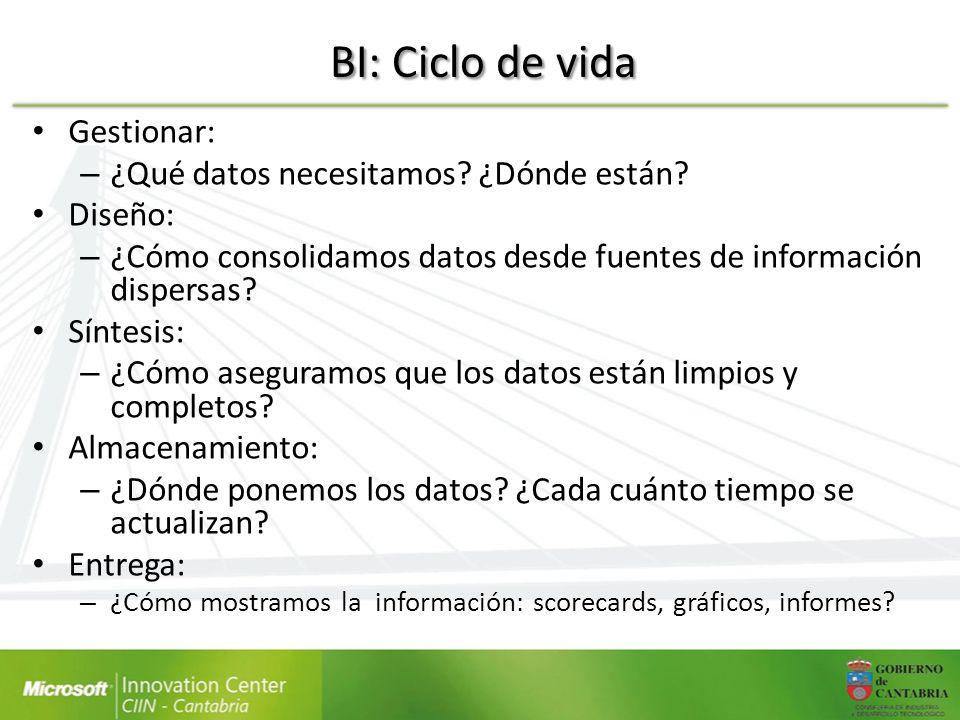 BI: Ciclo de vida Gestionar: – ¿Qué datos necesitamos? ¿Dónde están? Diseño: – ¿Cómo consolidamos datos desde fuentes de información dispersas? Síntes