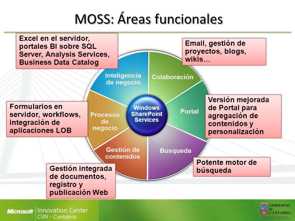 MOSS: Áreas funcionales Colaboración Portal Búsqueda Gestión de contenidos Procesos de negocio Inteligencia de negocio Windows SharePoint Services Ema