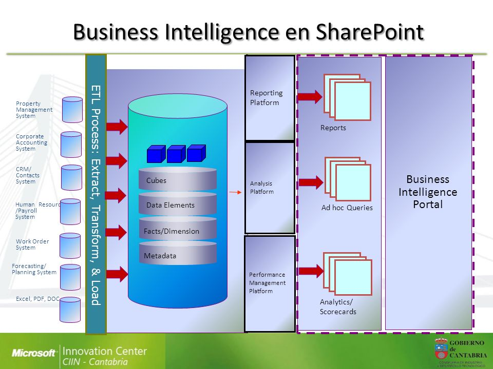 Business Intelligence en SharePoint Reports Ad hoc Queries CRM/ Contacts System Human Resource /Payroll System Forecasting/ Planning System Excel, PDF