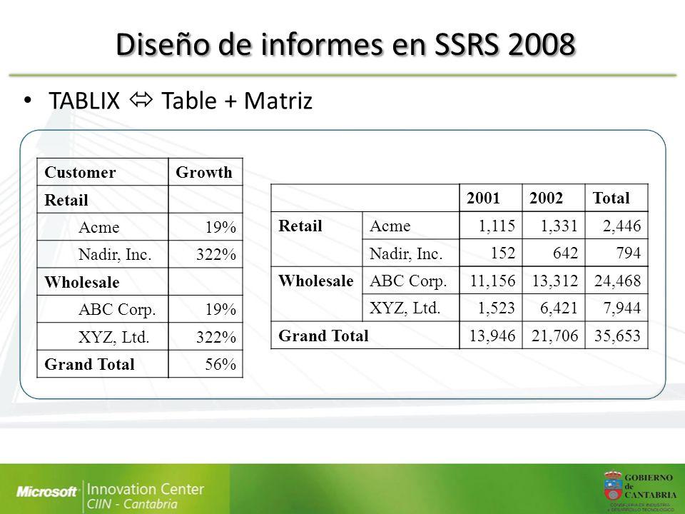 Diseño de informes en SSRS 2008 TABLIX Table + Matriz 20012002Total 1,1151,3312,446 152642794 11,15613,31224,468 1,5236,4217,944 13,94621,70635,653 Re