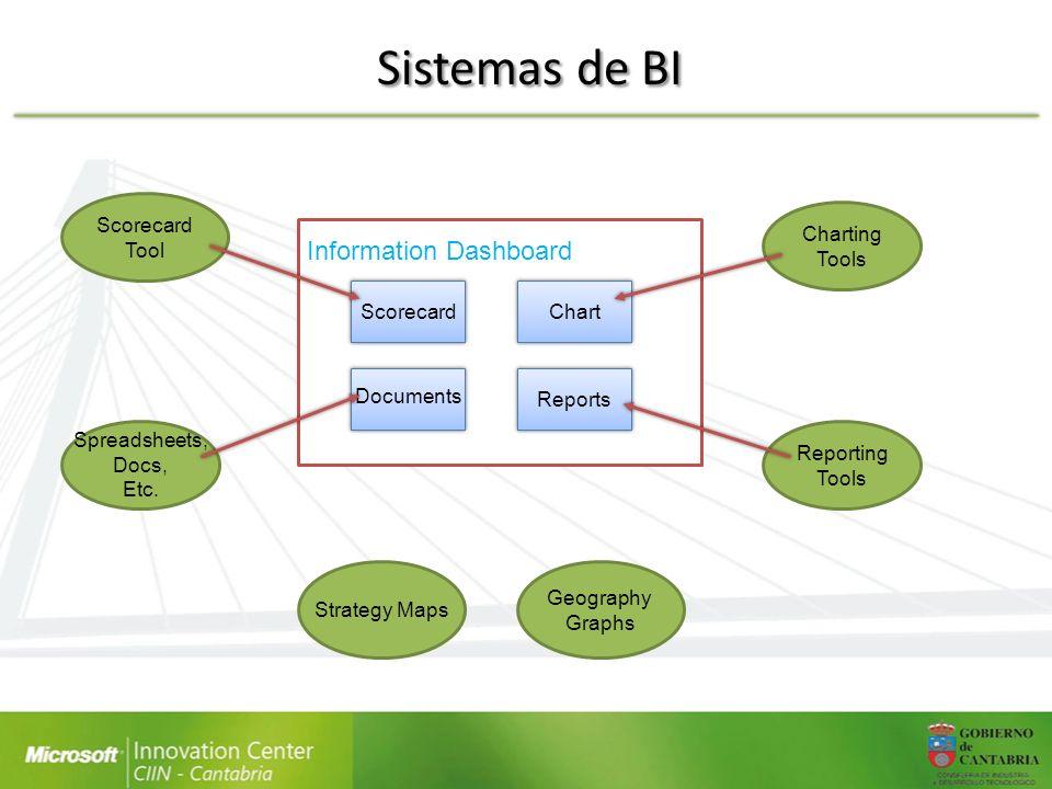 Sistemas de BI Son procesos y tecnologías para analizar la información Objetivo: Obtener información valiosa para apoyar la toma de decisiones de negocio a partir de la información dispersa en todos los sistemas empresariales Un sistema de BI tiene los siguientes componentes: – Sistema de Generación de Informes: Reporting Services (SSRS) – Sistema de Análisis OLAP y Minería de Datos: Analysis Services – Herramientas ETL para integración de datos: Data Warehouse Cuadro de Mandos Componentes de Cliente: Microsoft Office, Ap.