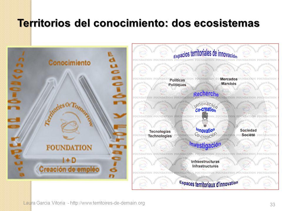 Laura Garcia Vitoria - http://www.territoires-de-demain.org 33 Territorios del conocimiento: dos ecosistemas