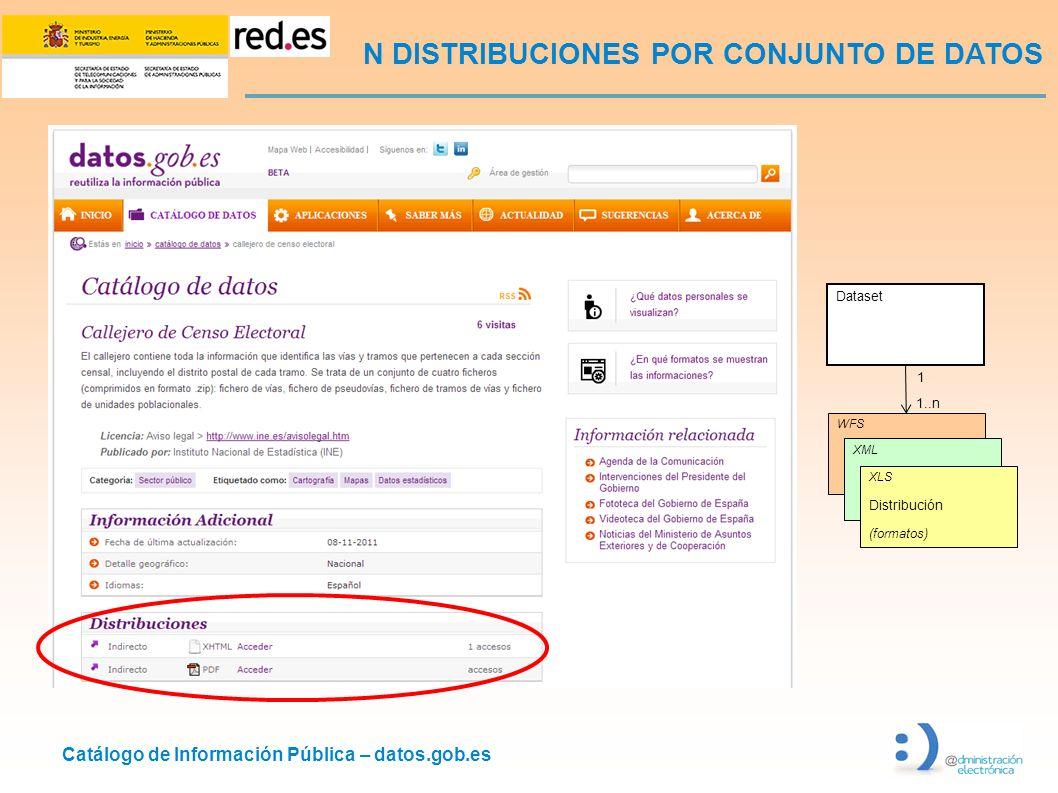 Catálogo de Información Pública – datos.gob.es N DISTRIBUCIONES POR CONJUNTO DE DATOS Dataset WFS 1 1..n XML XLS Distribución (formatos)