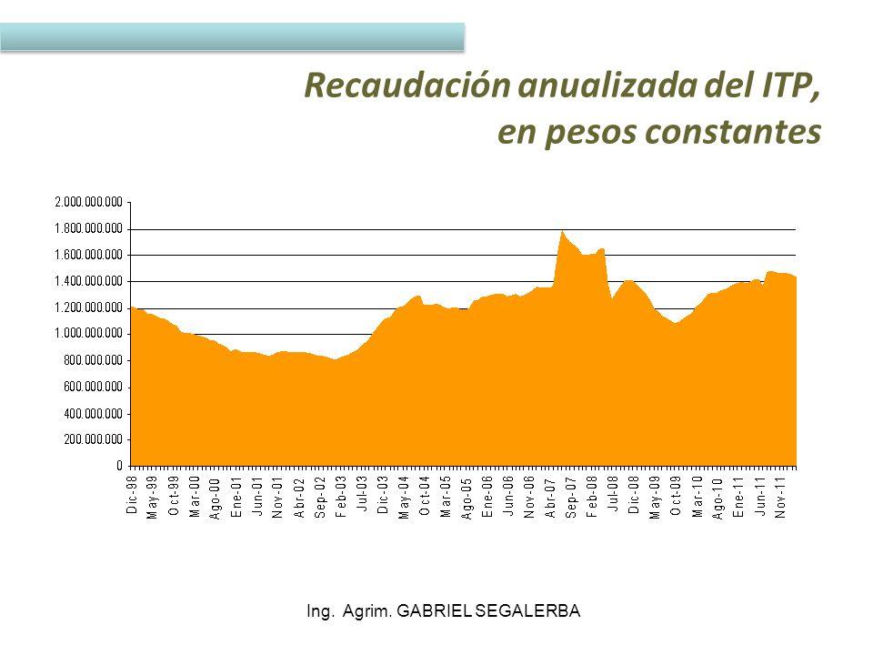 Dónde estamos No hay burbuja inmobiliaria en Uruguay Ing. Agrim. GABRIEL SEGALERBA