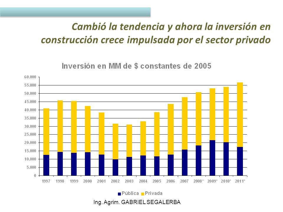 Valor de las viviendas se rezaga respecto del PBI per cápita Ing. Agrim. GABRIEL SEGALERBA