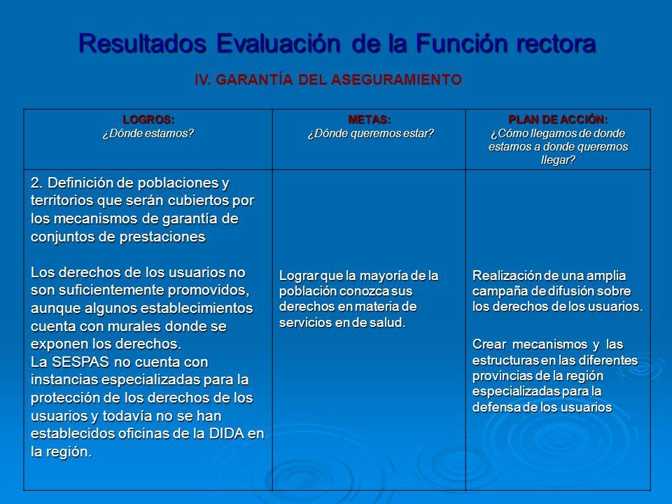Resultados Evaluación de la Función rectora IV. GARANTÍA DEL ASEGURAMIENTO LOGROS: ¿Dónde estamos.